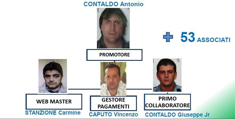 """Operazione """"Jamm Jamm"""": ecco tutti gli arrestati e i siti illegali"""