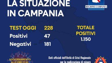 Photo of Coronavirus: 47 tamponi positivi in Campania