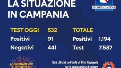 Photo of Coronavirus, 91 positivi oggi in Campania