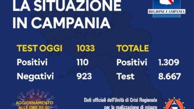 Photo of Campania: la giornata si chiude con 1309 casi