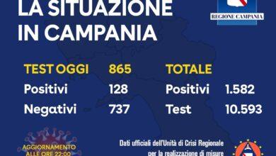 Photo of Coronavirus in Campania: oggi 128 i tamponi positivi