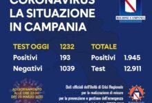 Photo of Coronavirus: 193 nuovi casi in Campania