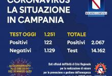 Photo of Coronavirus: 122 casi oggi in Campania