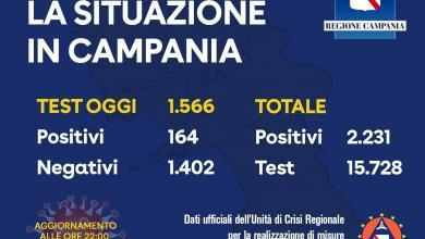 Photo of Coronavirus: oggi 164 tamponi positivi in Campania