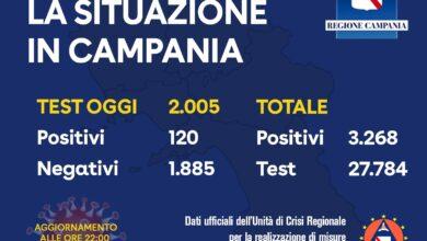 Photo of Campania: oggi 120 contagi