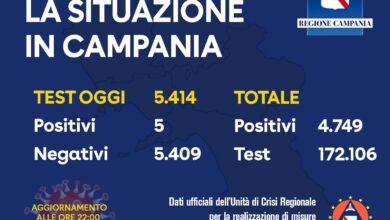 Photo of Calano i contagi in Campania: solo 5 oggi