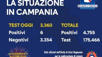 Photo of Coronavirus, sei contagi oggi in Campania