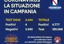 Photo of Coronavirus, solo 4 positivi in Campania