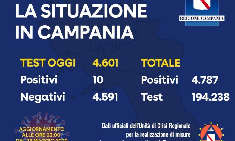 Photo of Coronavirus: 10 contagi in Campania