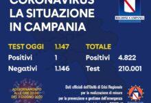 Photo of Coronavirus: crollano i contagi i Campania: un solo positivo