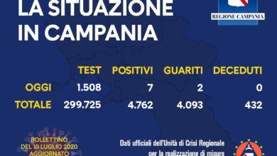 Photo of Coronavirus: in Campania 7 contagi