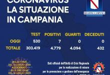 Photo of Coronavirus: 7 positivi oggi in Campania