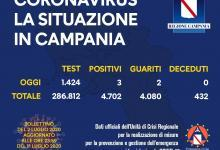 Photo of Coronavirus: in Campania 3 positivi e 2 guariti