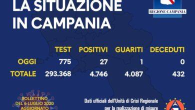 Photo of Coronavirus: 27 positivi oggi in Campania