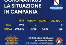 Photo of Coronavirus: 3 contagi oggi in Campania