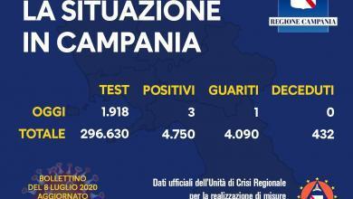 Photo of Coronavirus: 3 contagi oggi in Campania
