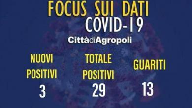 Photo of Covid altri 3 casi ad Agropoli