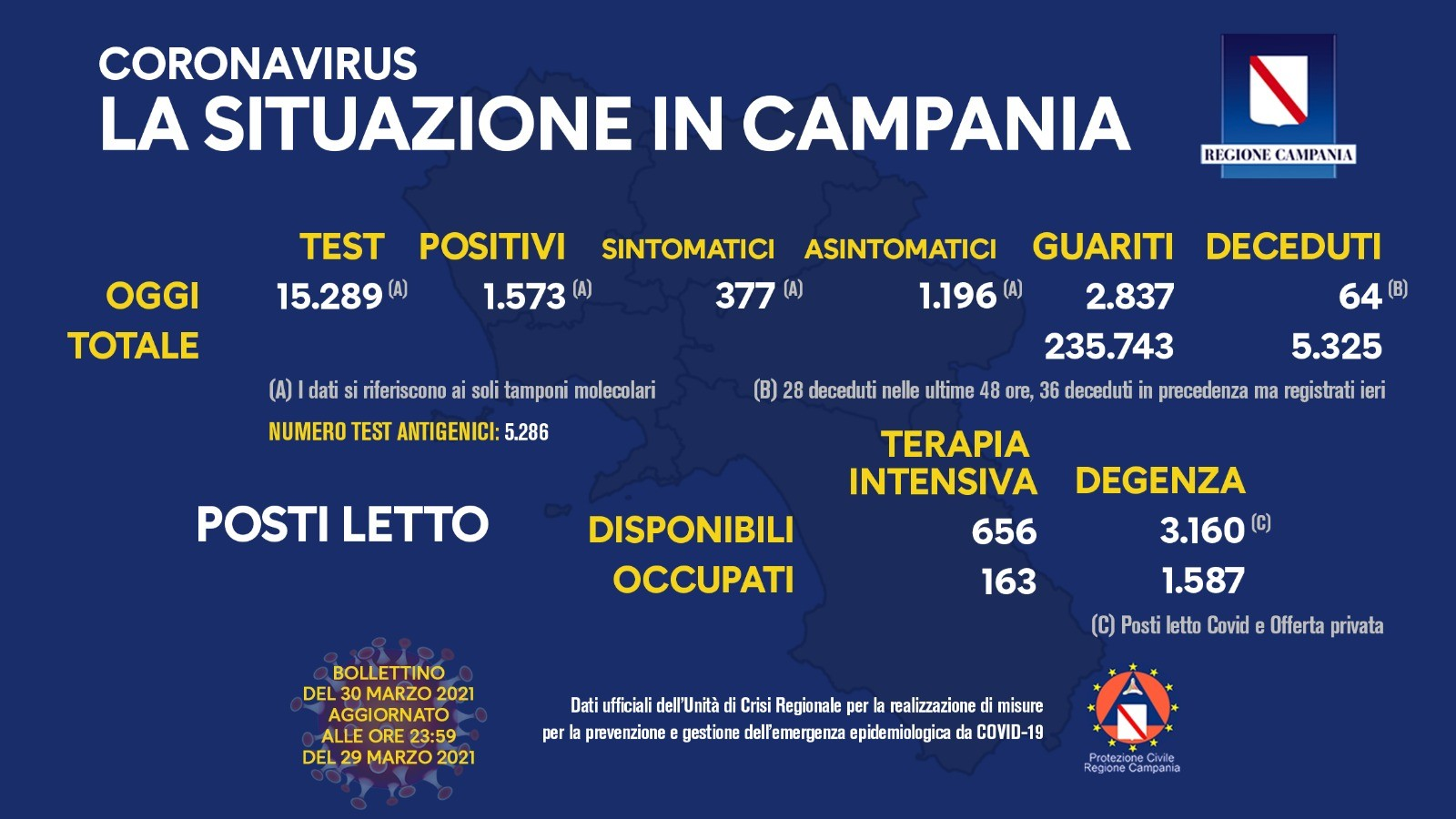 Covid Campania, oggi 1.573 contagi: bollettino 30 marzo